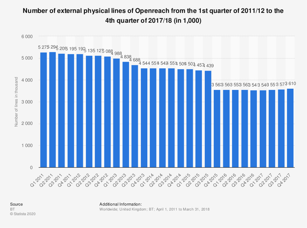 Statistic: Number of external physical lines of Openreach from the 1st quarter of 2011/12 to the 4th quarter of 2017/18  (in 1,000) | Statista