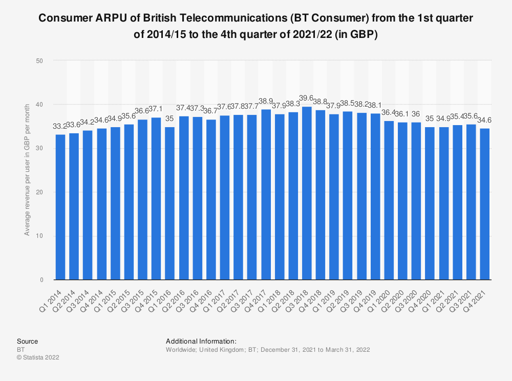 Statistic: Consumer ARPU of British Telecommunications (BT Consumer) from the 1st quarter of 2014/15 to the 1st quarter of 2019/20 (in GBP) | Statista