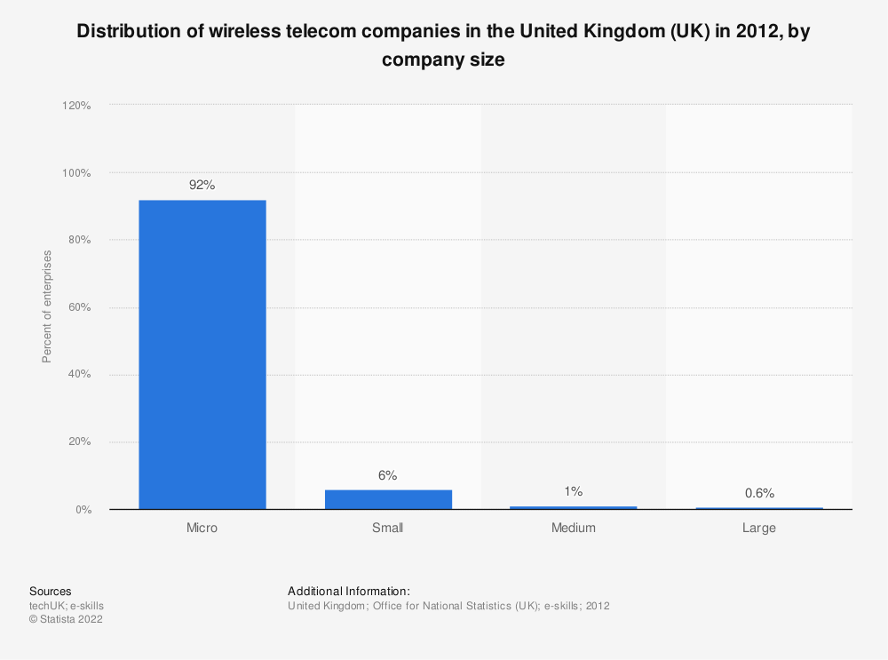 Statistic: Distribution of wireless telecom companies in the United Kingdom (UK) in 2012, by company size | Statista