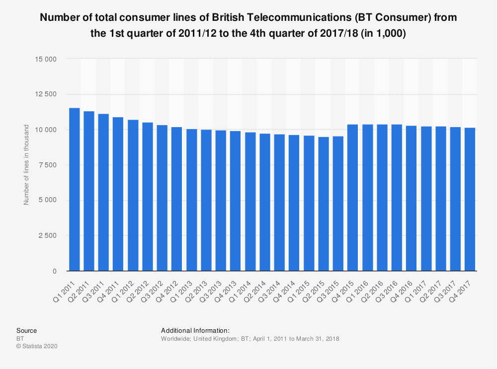 933d4f9a4a14 • BT Consumer  number of total consumer lines