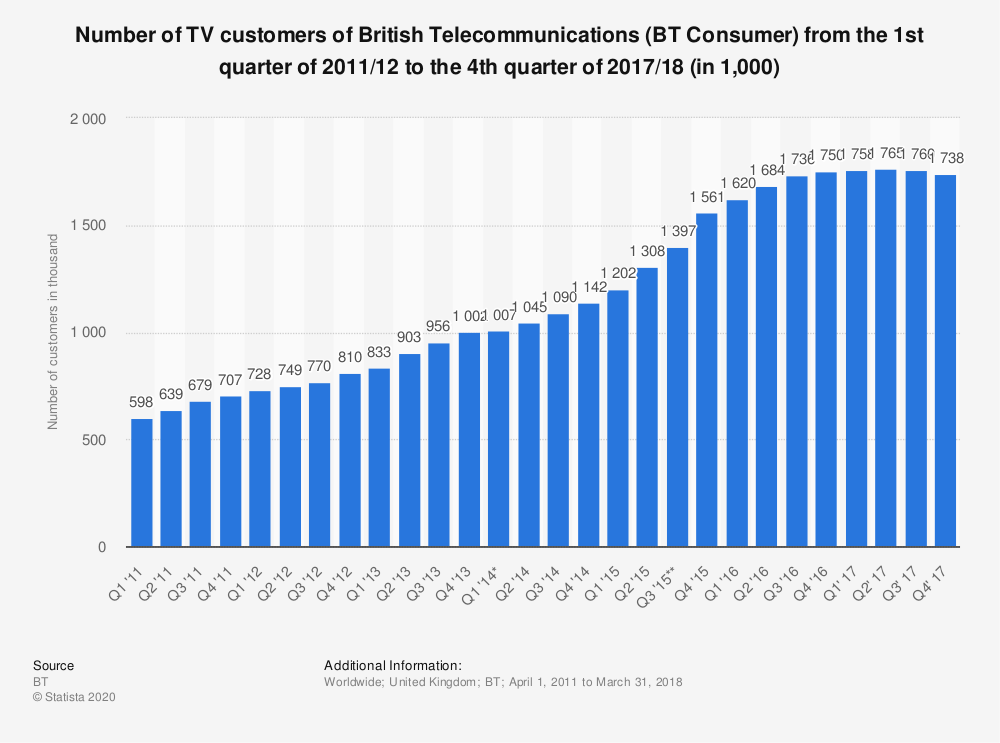 Statistic: Number of TV customers of British Telecommunications (BT Consumer) from the 1st quarter of 2011/12 to the 4th quarter of 2017/18 (in 1,000) | Statista