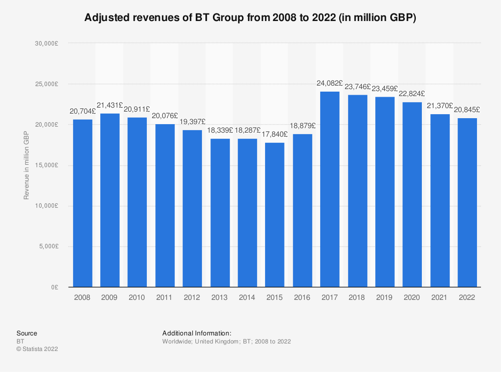 Statistic: Adjusted revenues of BT Group from 2008 to 2018 (in million GBP) | Statista