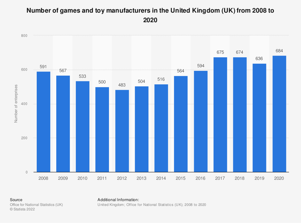 Statistic: Number of games and toy manufacturers in the United Kingdom (UK) from 2008 to 2017 | Statista