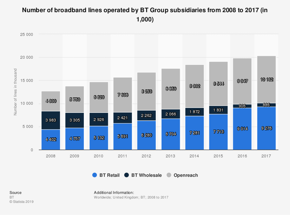 Statistic: Number of broadband lines operated by BT Group subsidiaries from 2008 to 2017 (in 1,000) | Statista