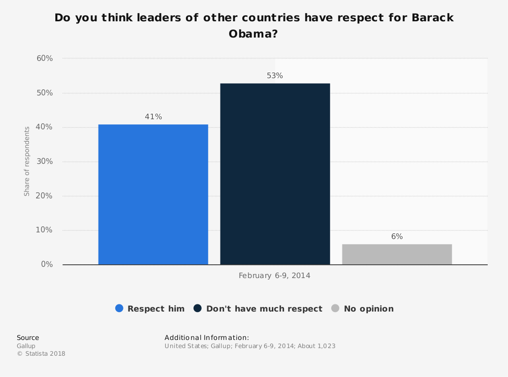 Statistic: Do you think leaders of other countries have respect for Barack Obama? | Statista