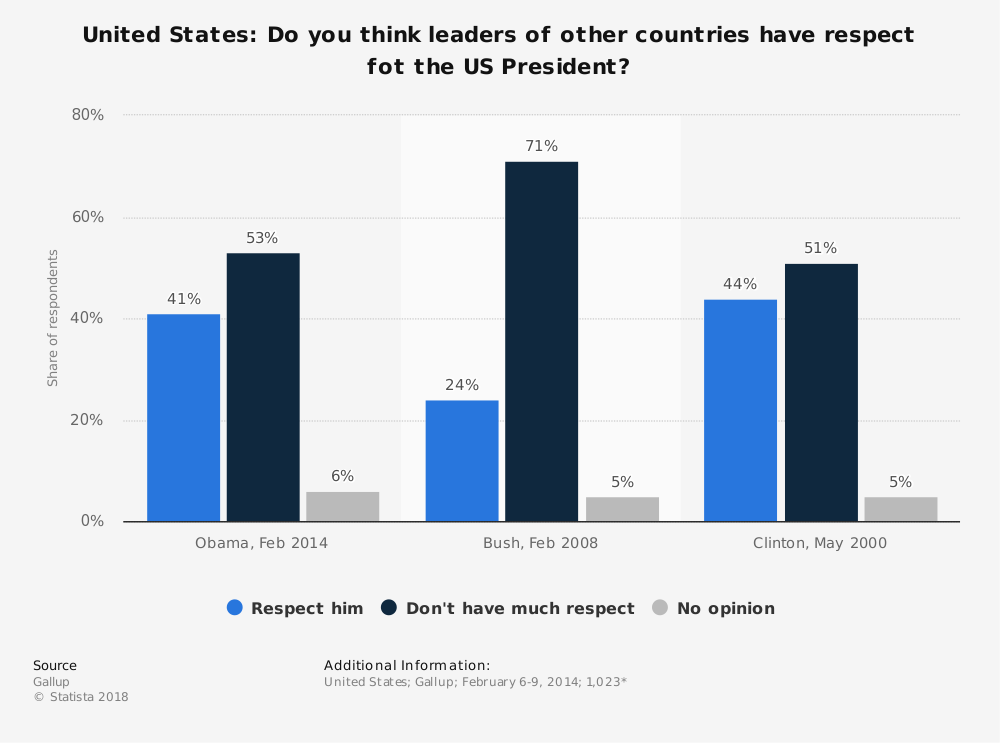 Statistic: United States: Do you think leaders of other countries have respect fot the US President? | Statista
