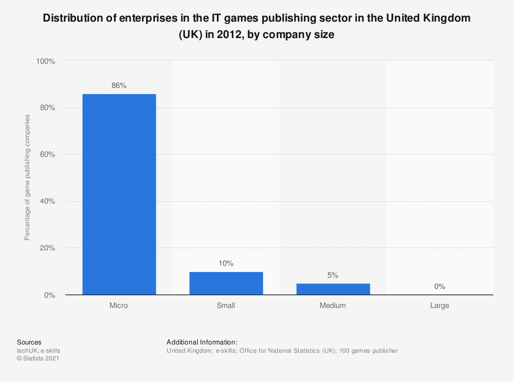 Statistic: Distribution of enterprises in the IT games publishing sector in the United Kingdom (UK) in 2012, by company size | Statista