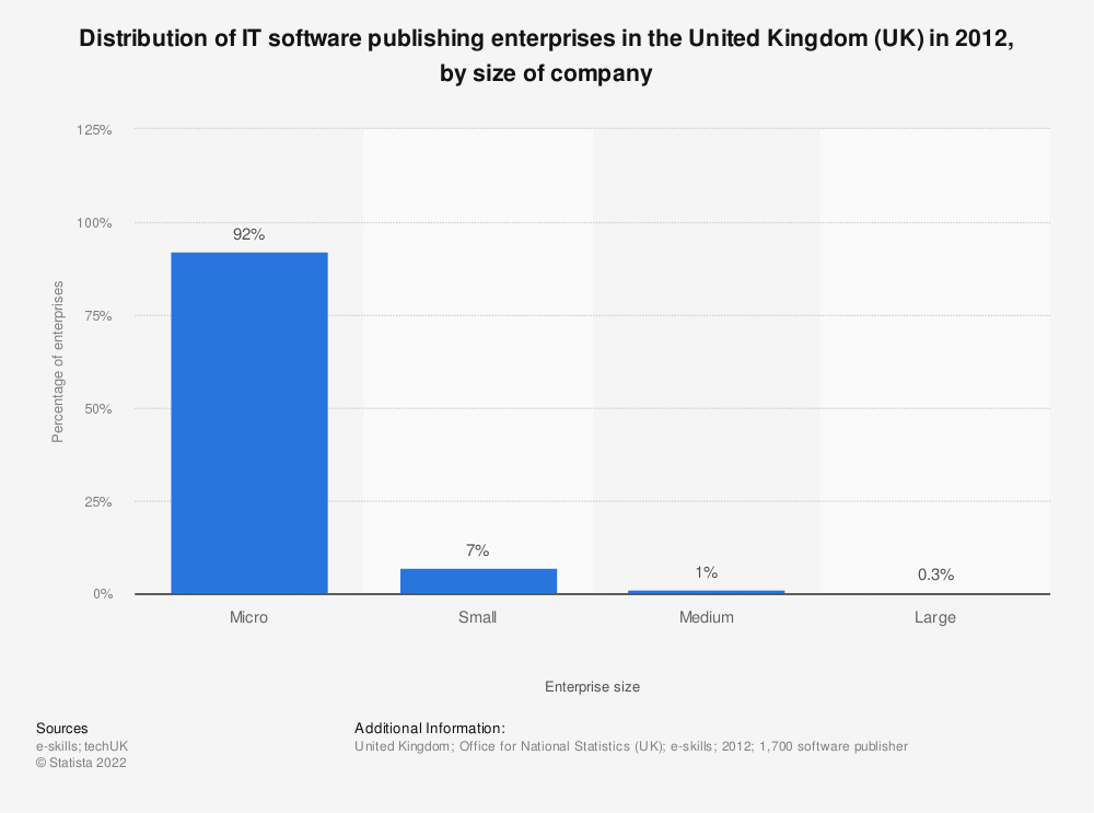 Statistic: Distribution of IT software publishing enterprises in the United Kingdom (UK) in 2012, by size of company | Statista