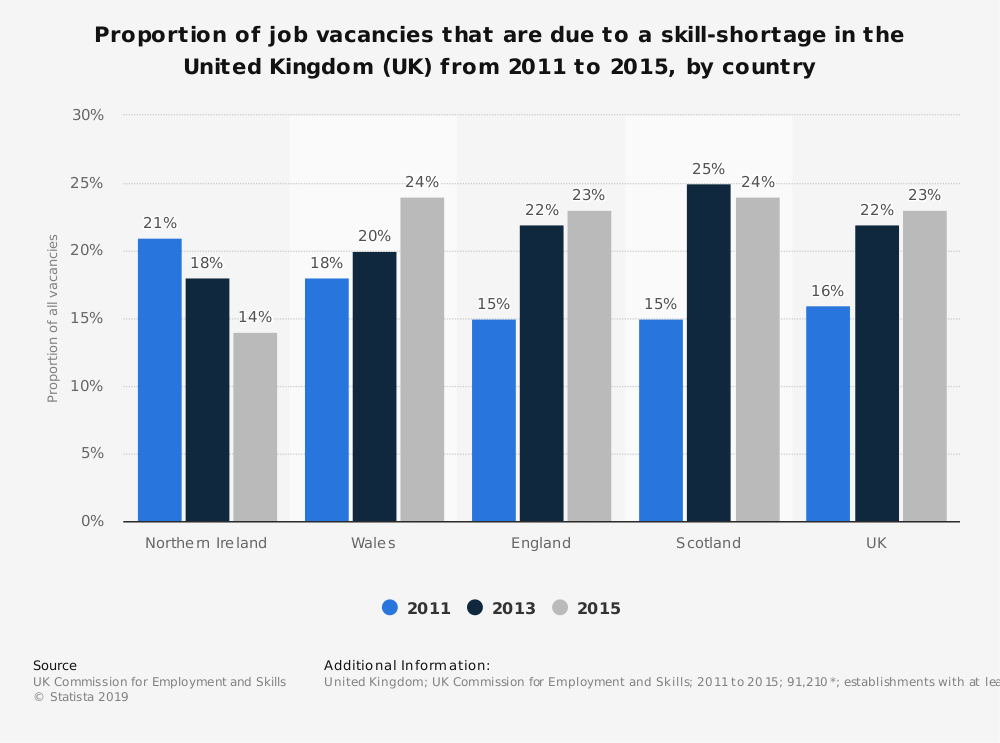 Statistic: Proportion of job vacancies that are due to a skill-shortage in the United Kingdom (UK) from 2011 to 2015, by country | Statista