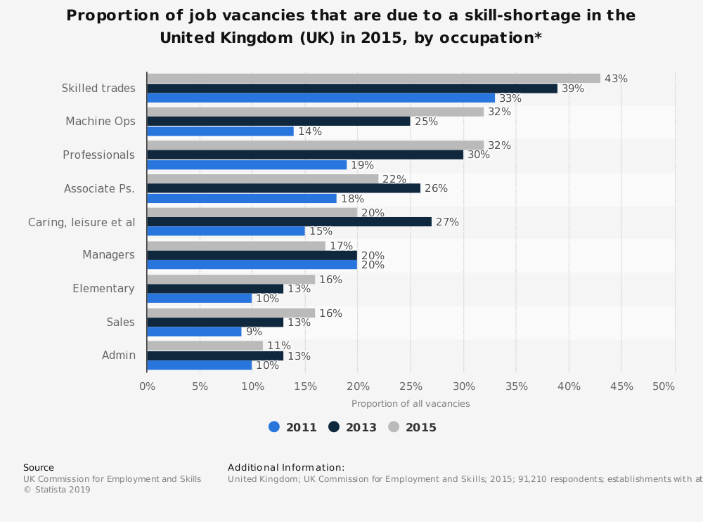 Statistic: Proportion of job vacancies that are due to a skill-shortage in the United Kingdom (UK) in 2015, by occupation* | Statista