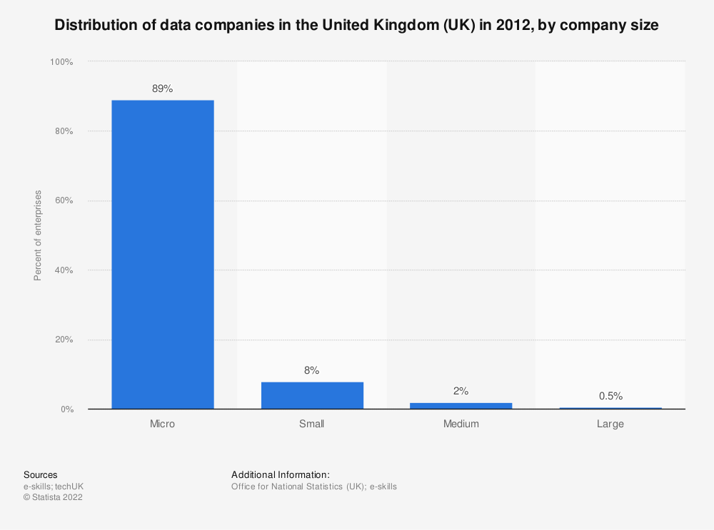 Statistic: Distribution of data companies in the United Kingdom (UK) in 2012, by company size | Statista