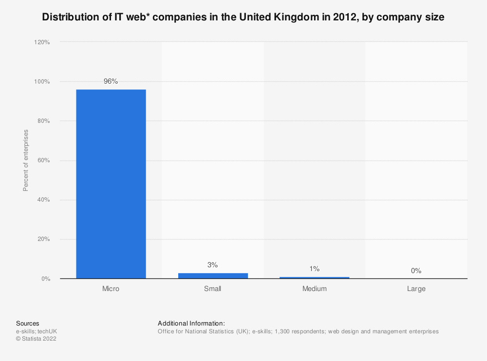 Statistic: Distribution of IT web* companies in the United Kingdom in 2012, by company size | Statista