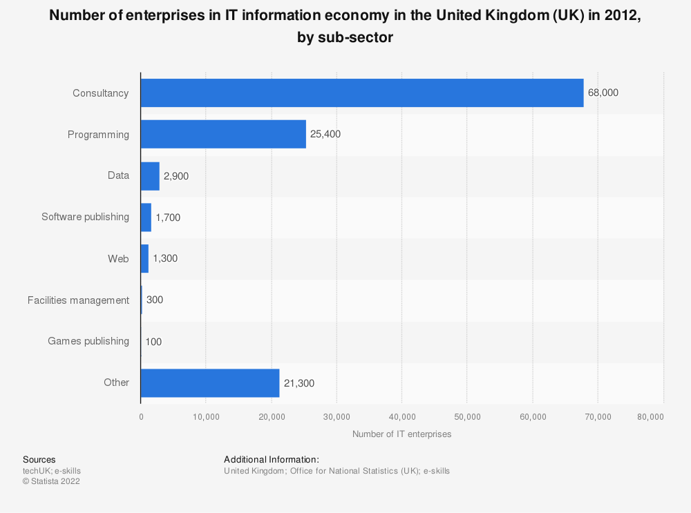 Statistic: Number of enterprises in IT information economy  in the United Kingdom (UK) in 2012, by sub-sector | Statista