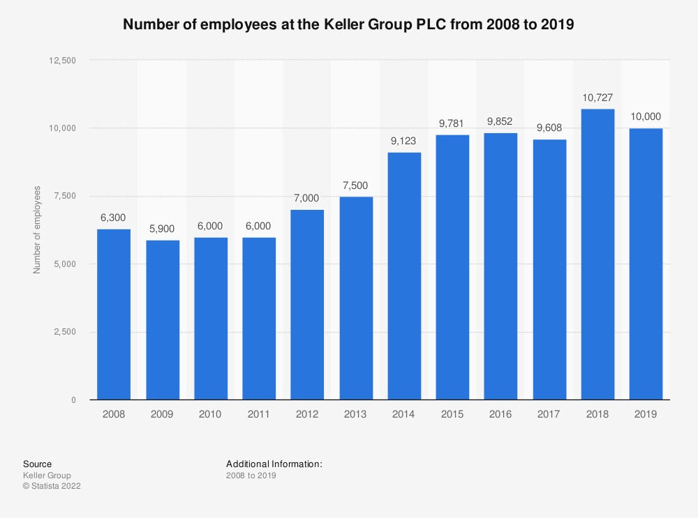 Statistic: Number of employees at the Keller Group PLC from 2008 to 2019* | Statista
