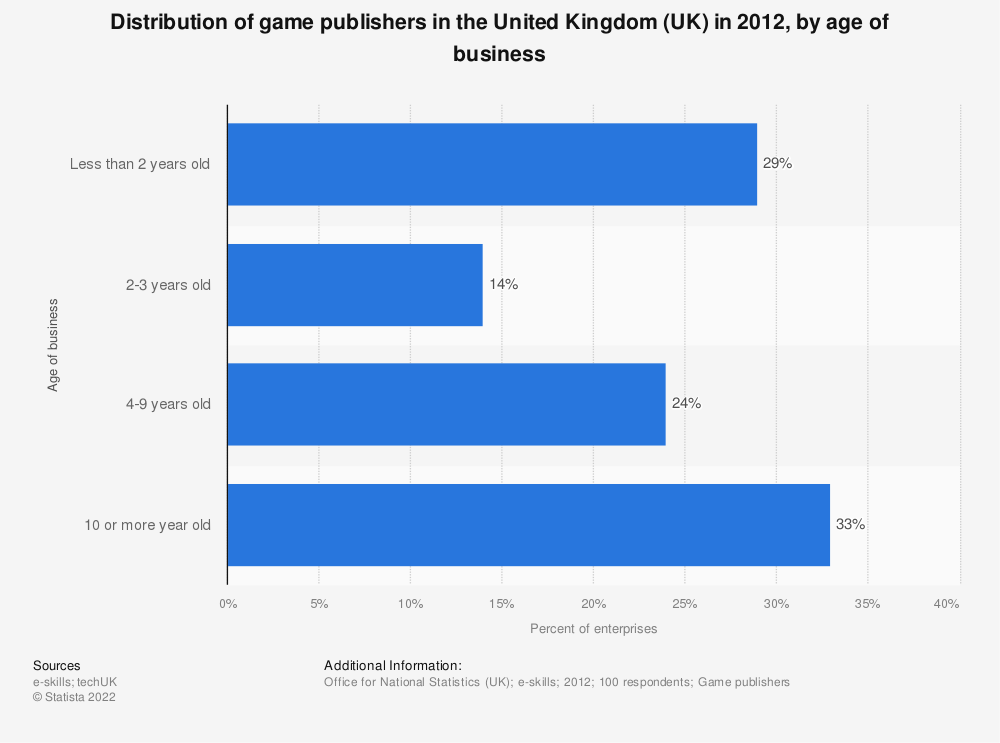 Statistic: Distribution of game publishers in the United Kingdom (UK) in 2012, by age of business | Statista