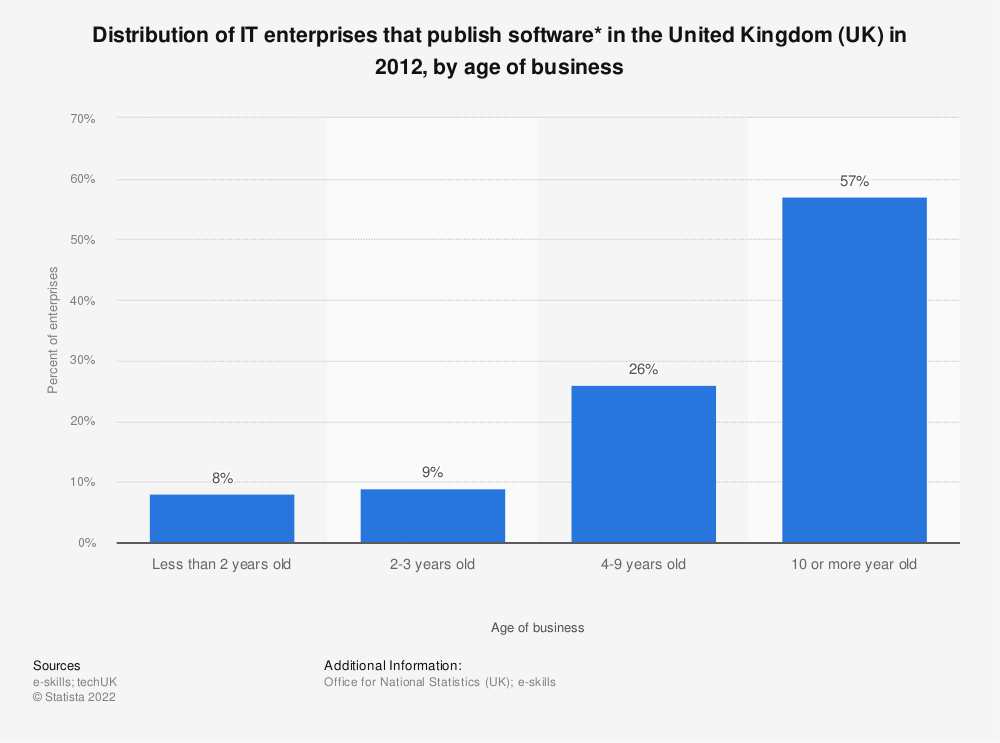 Statistic: Distribution of IT enterprises that publish software* in the United Kingdom (UK) in 2012, by age of business | Statista