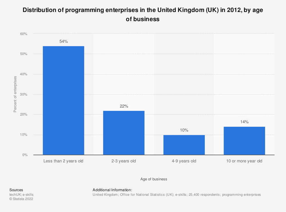 Statistic: Distribution of programming enterprises in the United Kingdom (UK) in 2012, by age of business | Statista