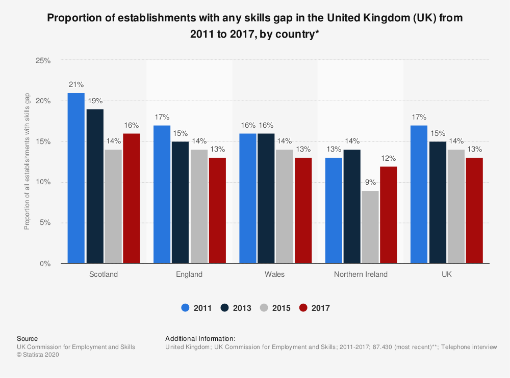 Statistic: Proportion of establishments with any skills gap in the United Kingdom (UK) from 2011 to 2017, by country* | Statista