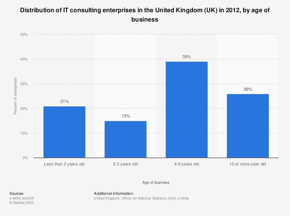 Statistic: Distribution of IT consulting enterprises in the United Kingdom (UK) in 2012, by age of business | Statista