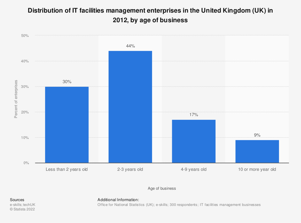 Statistic: Distribution of IT facilities management enterprises in the United Kingdom (UK) in 2012, by age of business | Statista
