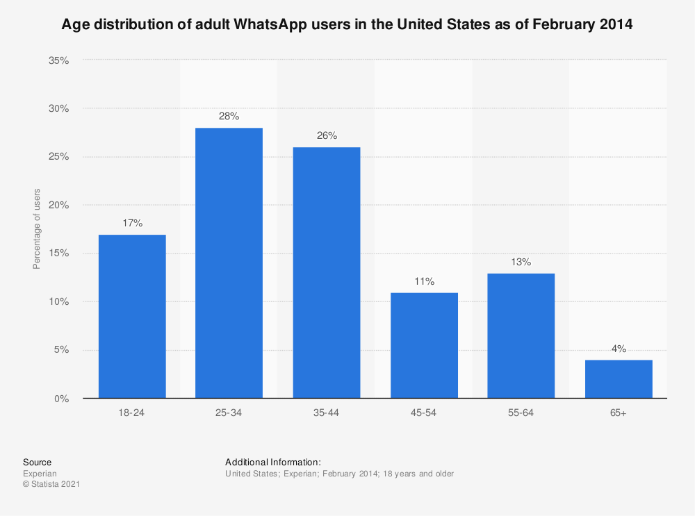 Statistic: Age distribution of adult WhatsApp users in the United States as of February 2014 | Statista
