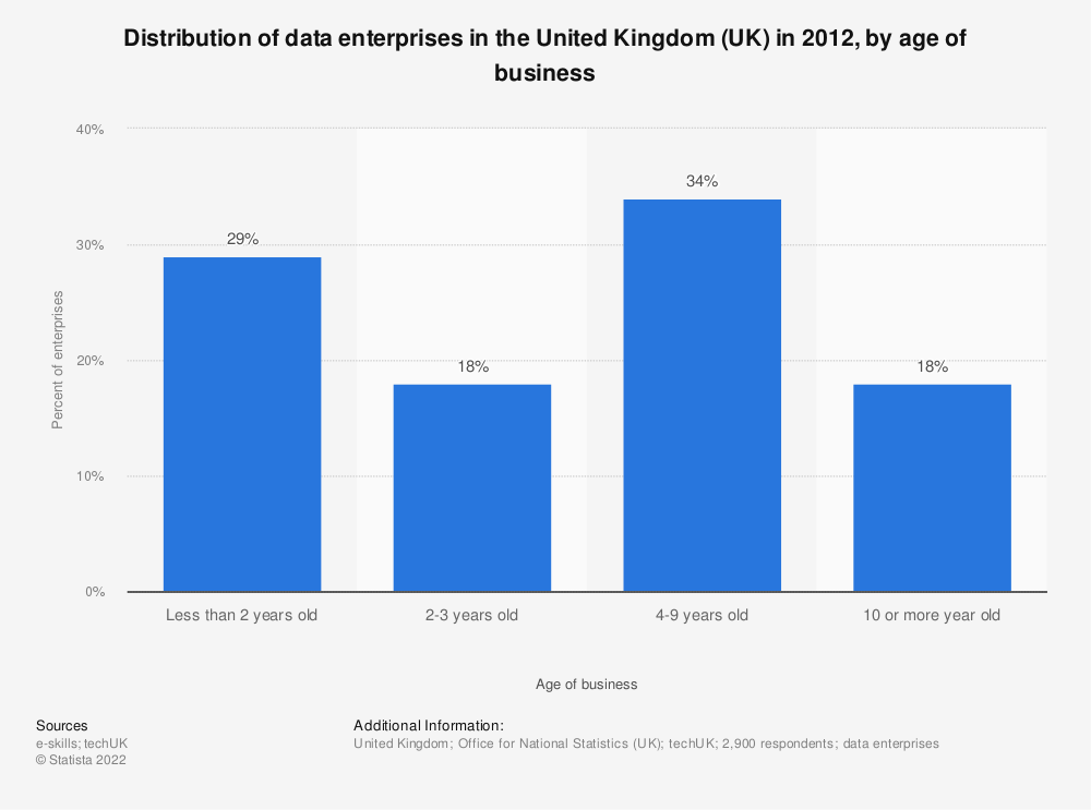Statistic: Distribution of data enterprises in the United Kingdom (UK)  in 2012, by age of business | Statista