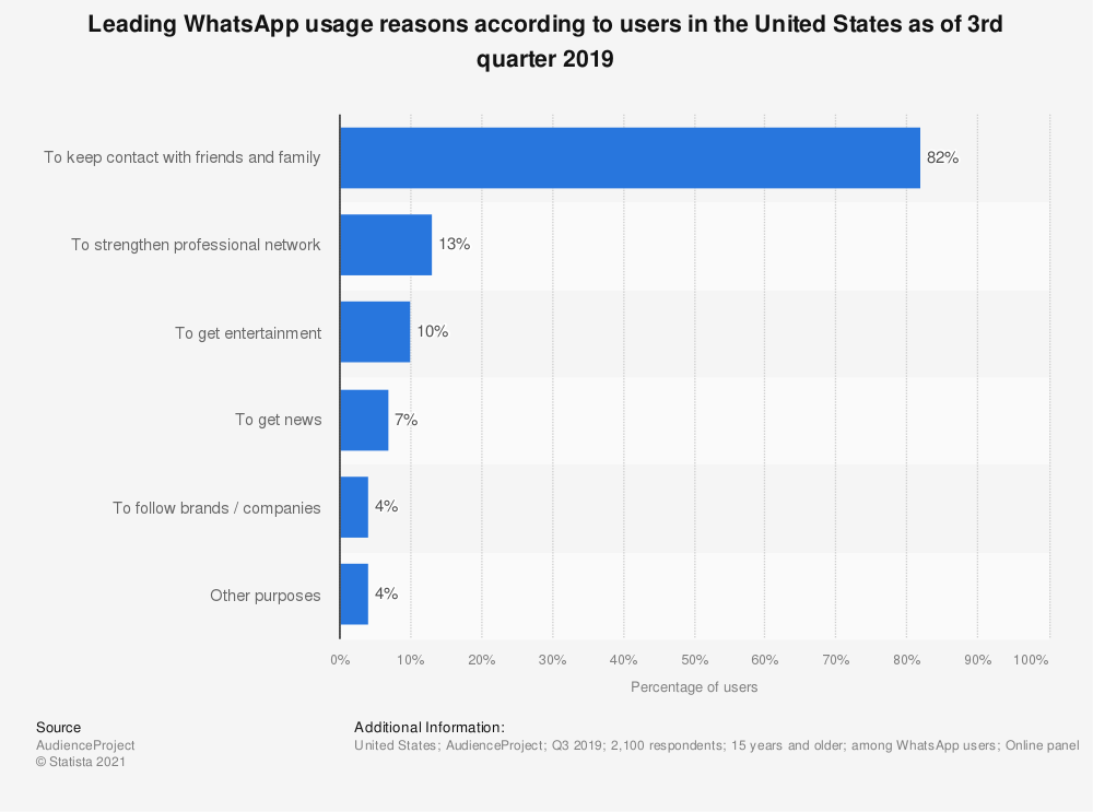 Statistic: Leading WhatsApp usage reasons according to users in the United States as of 3rd quarter 2019 | Statista