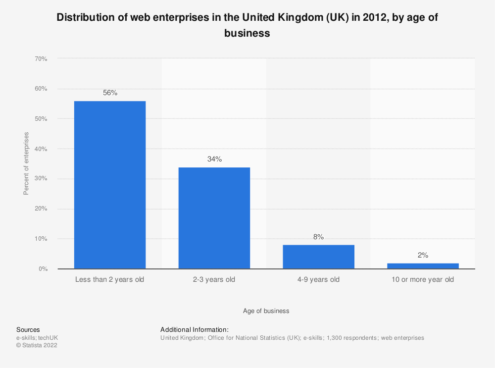 Statistic: Distribution of web enterprises in the United Kingdom (UK) in 2012, by age of business | Statista
