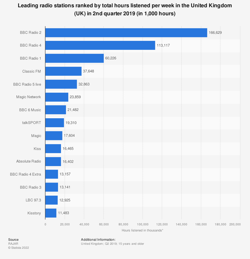 Statistic: Leading radio stations ranked by total hours listened per week in the United Kingdom (UK) in 1st quarter 2019 (in 1,000 hours) | Statista