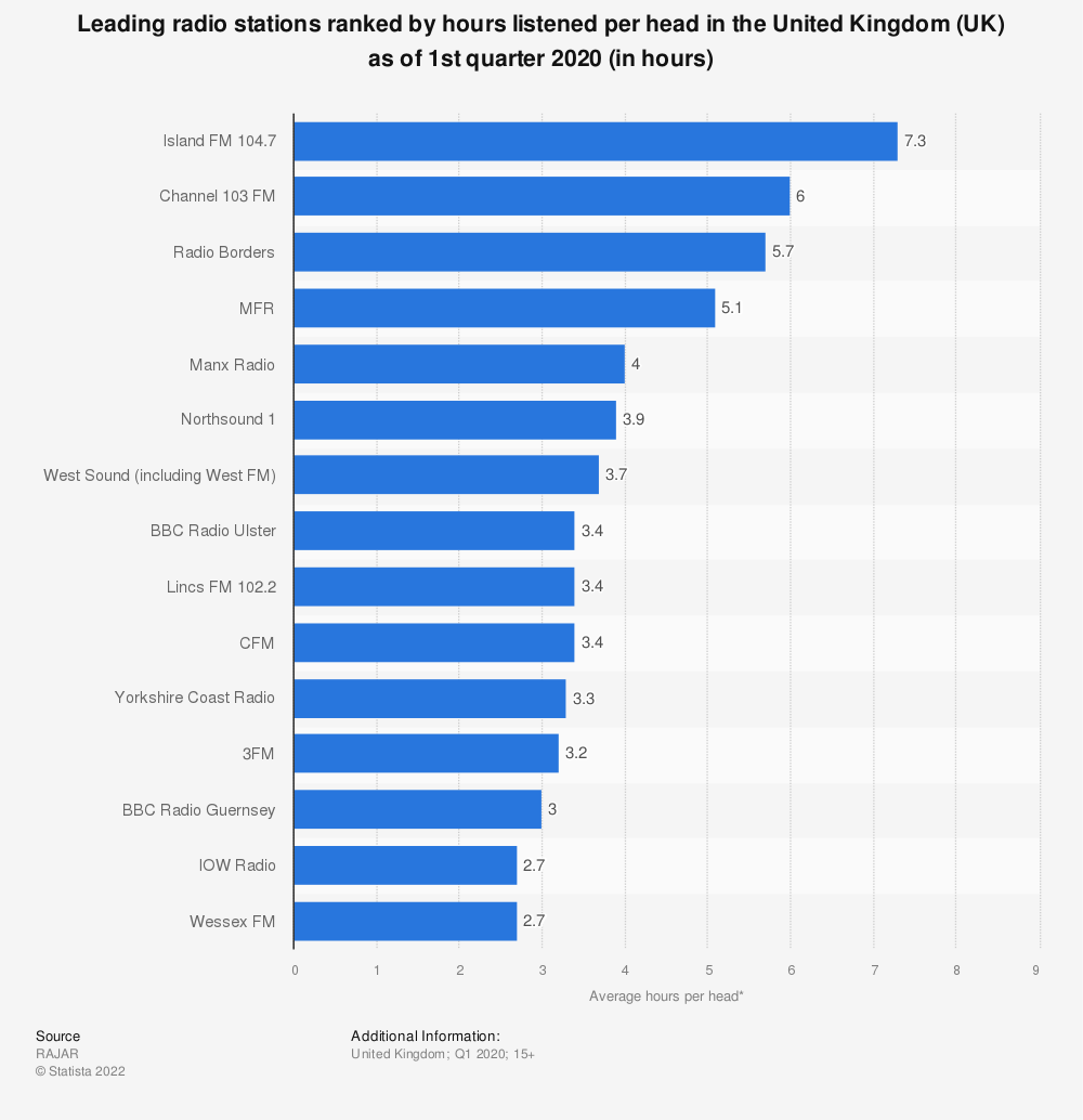 Statistic: Leading radio stations ranked by hours listened per head in the United Kingdom (UK) as of 1st quarter 2020 (in hours) | Statista