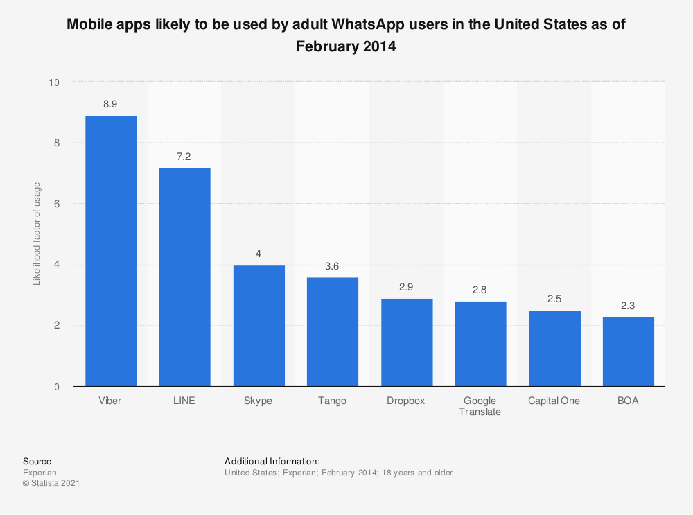 Statistic: Mobile apps likely to be used by adult WhatsApp users in the United States as of February 2014 | Statista