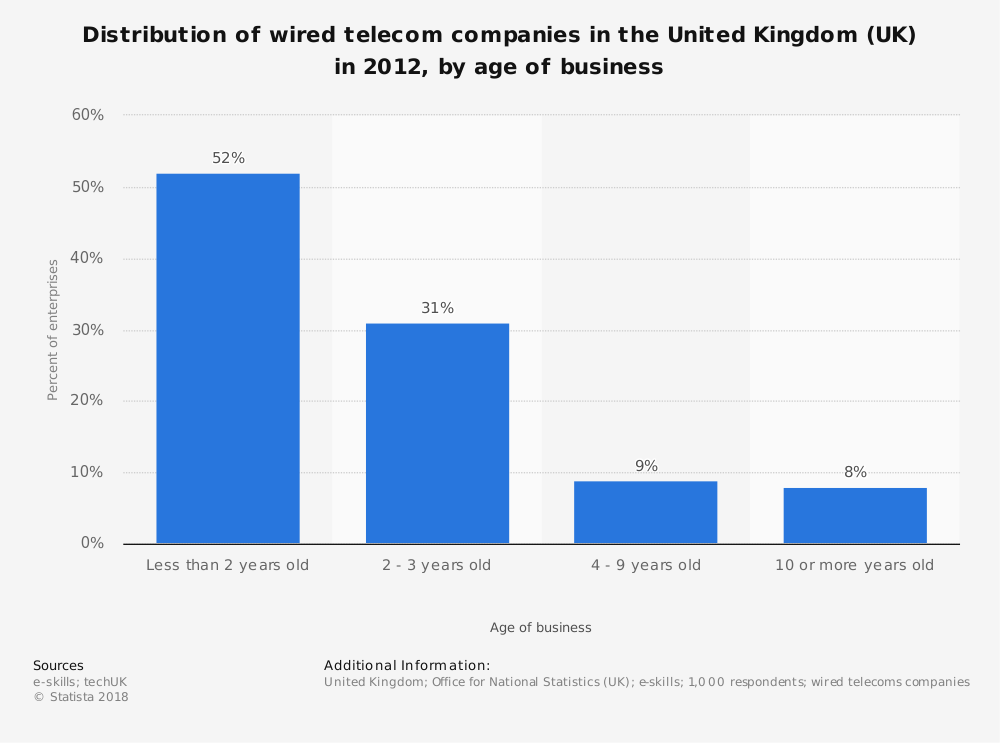 Statistic: Distribution of wired telecom companies in the United Kingdom (UK) in 2012, by age of business | Statista