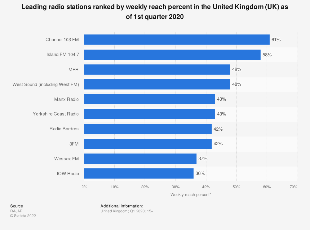 Statistic: Leading radio stations ranked by weekly reach percent in the United Kingdom (UK) as of 1st quarter 2020 | Statista
