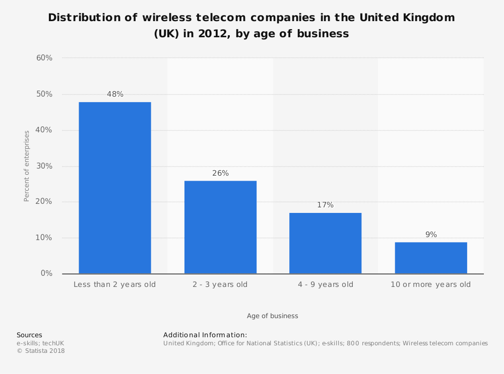 Statistic: Distribution of wireless telecom companies in the United Kingdom (UK) in 2012, by age of business | Statista