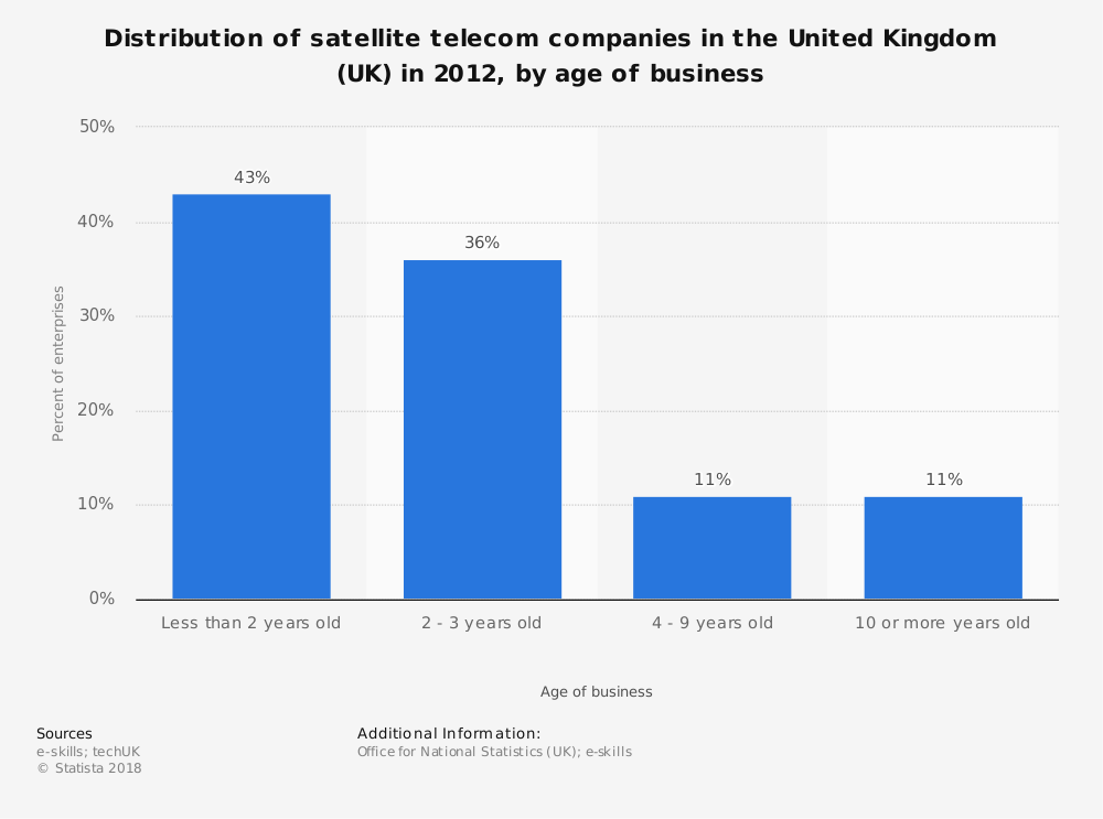 Statistic: Distribution of satellite telecom companies in the United Kingdom (UK) in 2012, by age of business | Statista