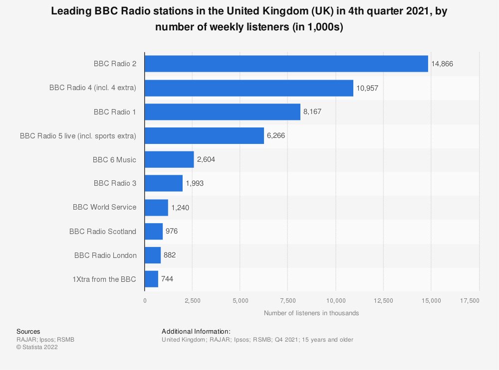 Statistic: Leading BBC Radio stations ranked by weekly reach in the United Kingdom (UK) as of 1st quarter 2020  (in 1,000 listeners) | Statista