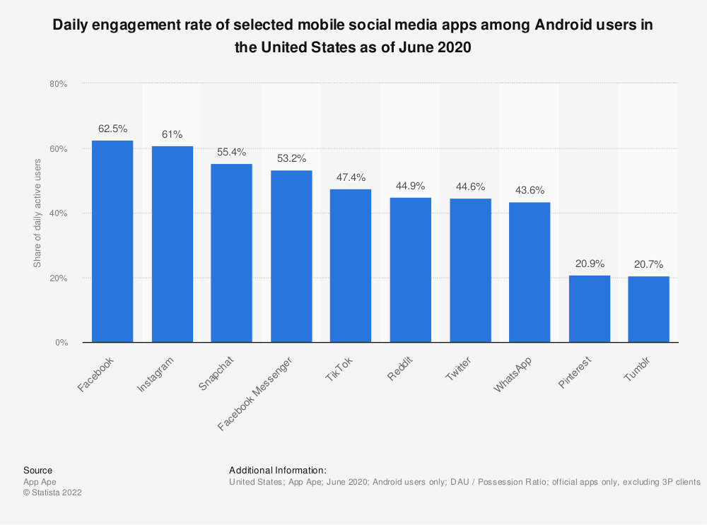Statistic: Daily engagement rate of selected mobile social media apps among Android users in the United States as of August 2019 | Statista