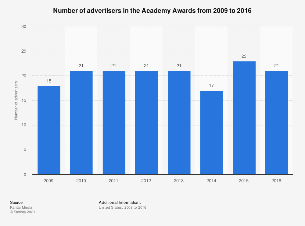 Statistic: Number of advertisers in the Academy Awards from 2009 to 2016 | Statista