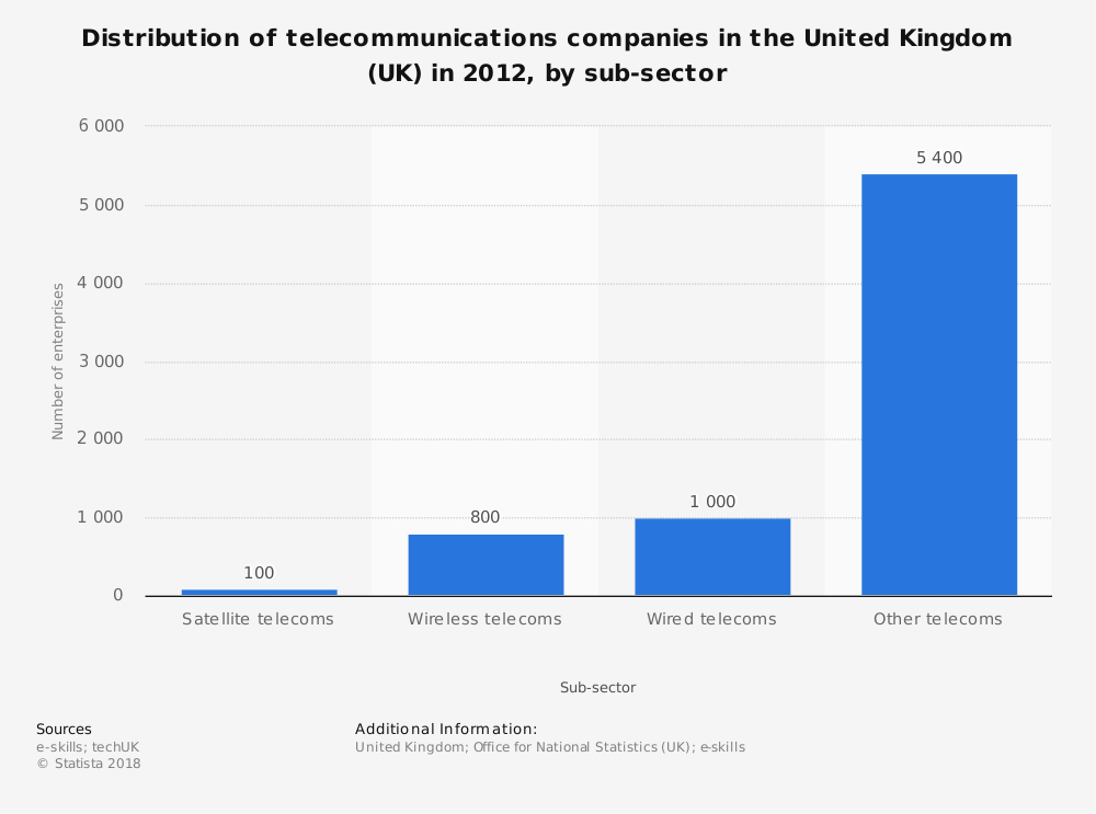 Statistic: Distribution of telecommunications companies in the United Kingdom (UK) in 2012, by sub-sector | Statista