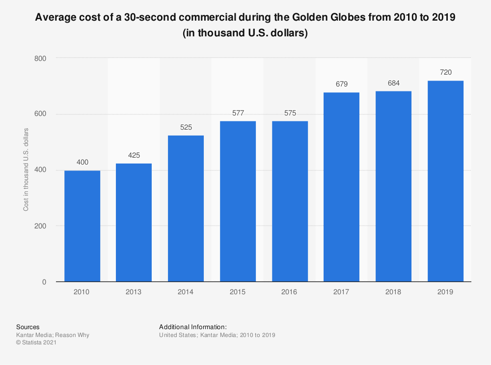Statistic: Average cost of a 30-second commercial during the Golden Globes from 2010 to 2018 (in thousand U.S. dollars) | Statista