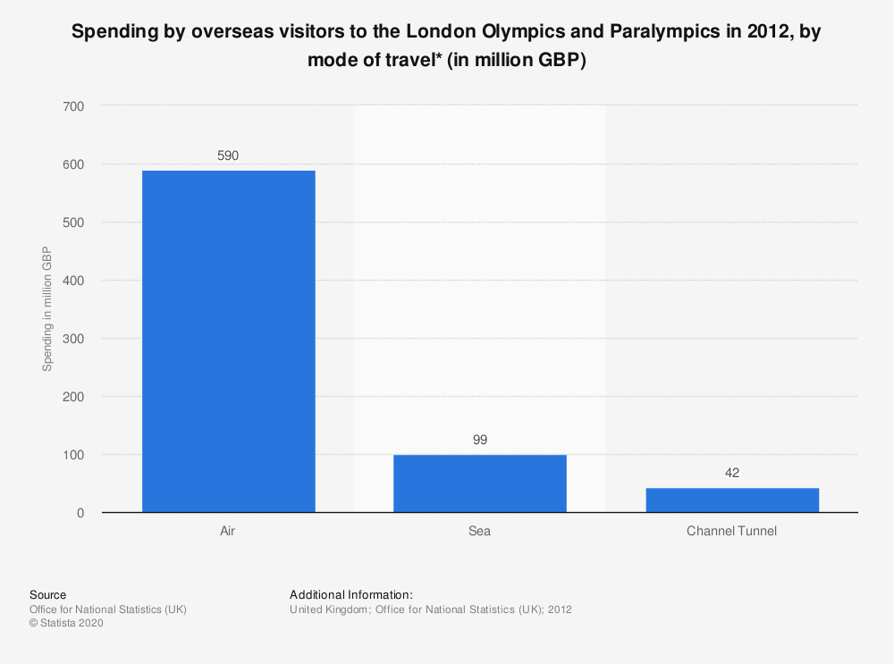 Statistic: Spending by overseas visitors to the London Olympics and Paralympics in 2012, by mode of travel* (in million GBP) | Statista