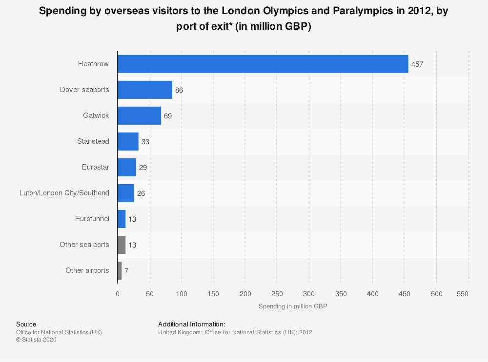 Statistic: Spending by overseas visitors to the London Olympics and Paralympics in 2012, by port of exit* (in million GBP) | Statista