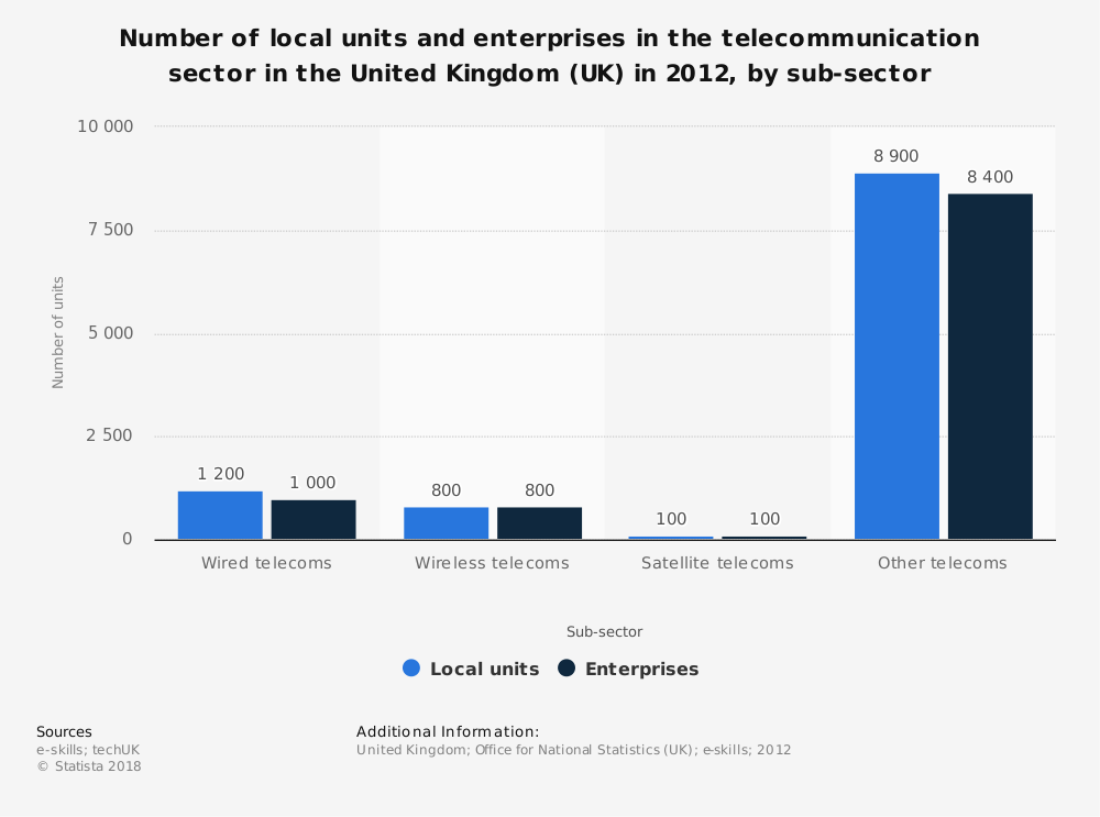 Statistic: Number of local units and  enterprises in the telecommunication sector in the United Kingdom (UK) in 2012, by sub-sector | Statista