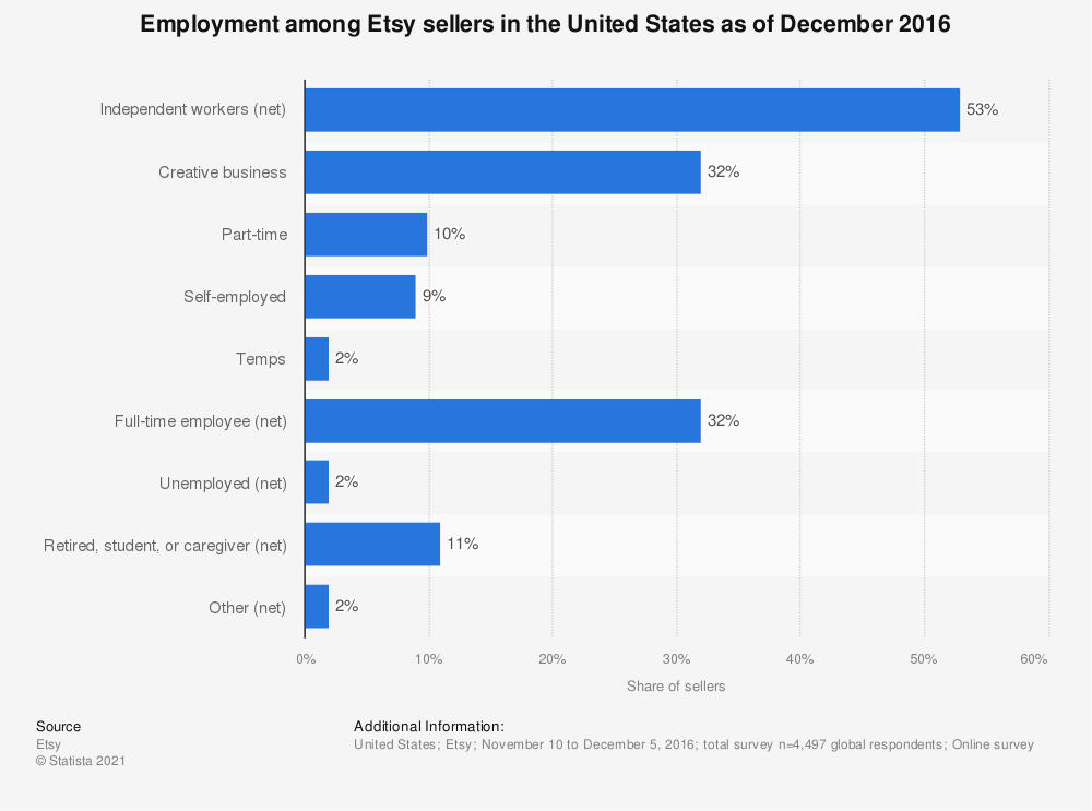 Statistic: Employment among Etsy sellers in the United States as of December 2016 | Statista