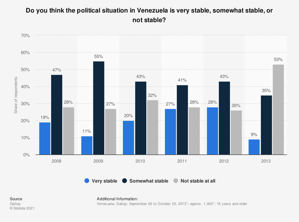 Statistic: Do you think the political situation in Venezuela is very stable, somewhat stable, or not stable? | Statista