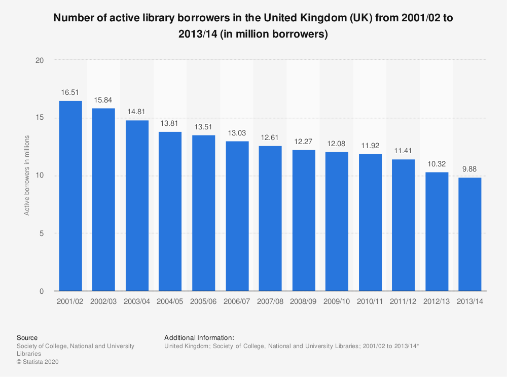 Statistic: Number of active library borrowers in the United Kingdom (UK) from 2001/02 to 2013/14 (in million borrowers) | Statista