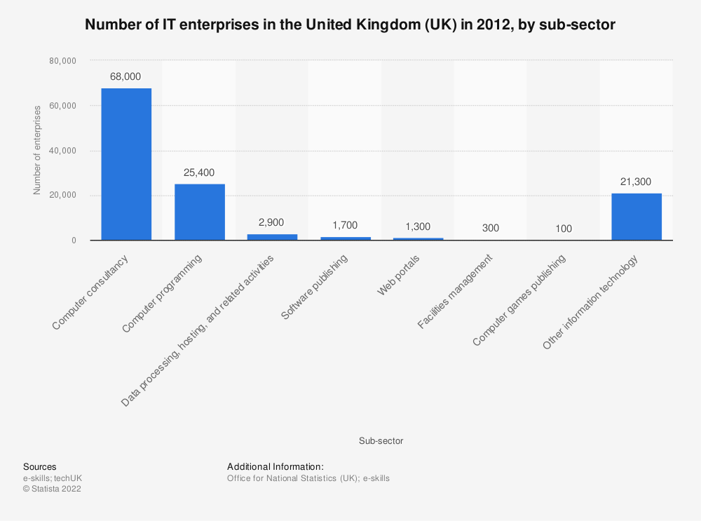 Statistic: Number of IT enterprises in the United Kingdom (UK) in 2012, by sub-sector | Statista