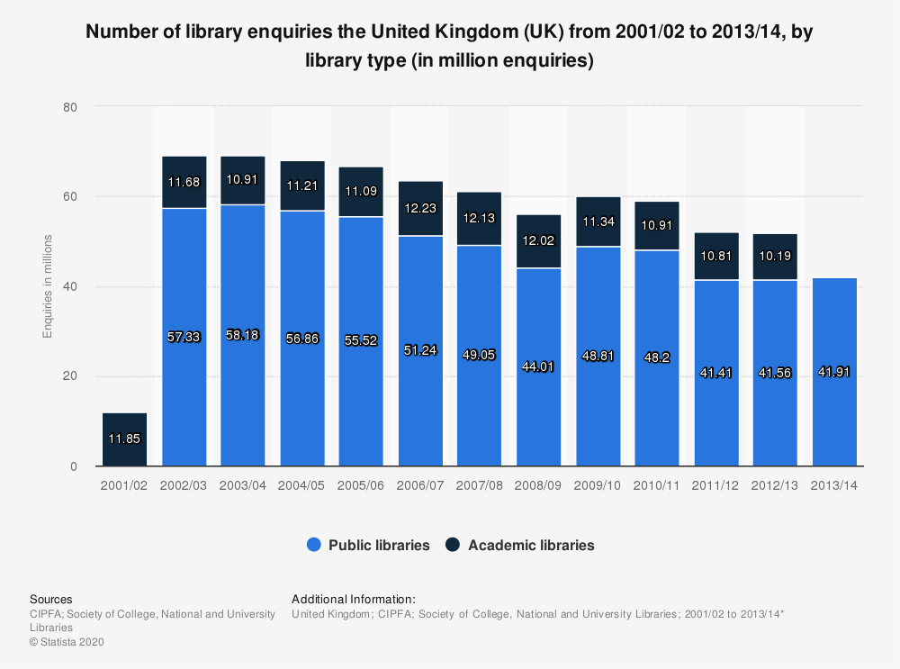 Statistic: Number of library enquiries the United Kingdom (UK) from 2001/02  to 2013/14, by library type (in million enquiries) | Statista