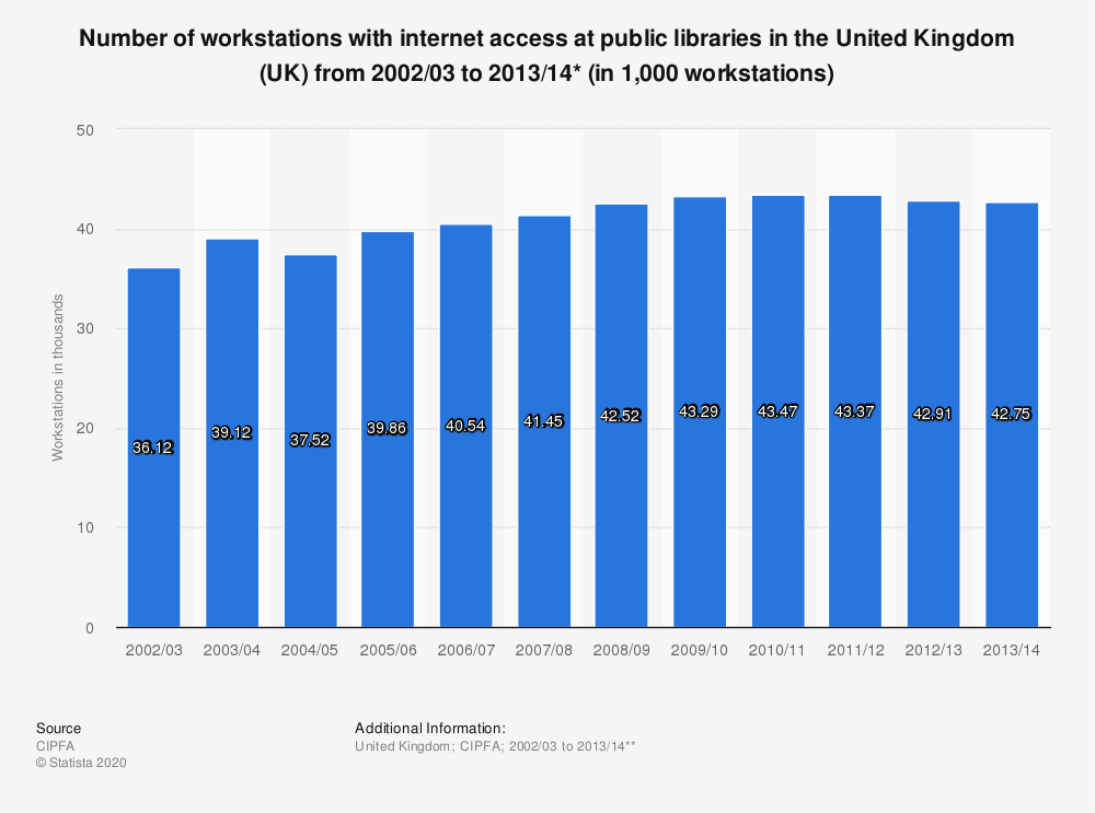 Statistic: Number of workstations with internet access at public libraries in  the United Kingdom (UK) from 2002/03 to 2013/14* (in 1,000 workstations) | Statista