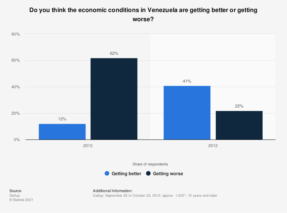 Statistic: Do you think the economic conditions in Venezuela are getting better or getting worse? | Statista